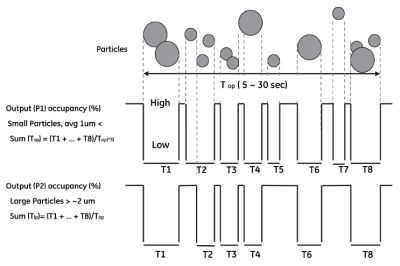Counting Particulates in the Atmosphere